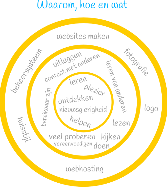 webdesign zwolle goudencirkel-one4design